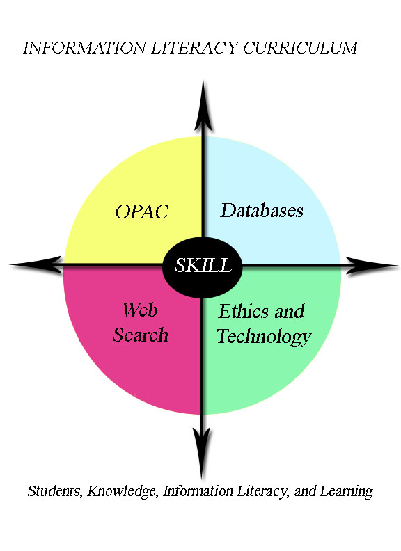 Information Literacy Initiative (SKILL Curriculum)